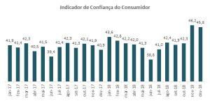 Confiança do consumidor avançou em 12% no ano de 2018
