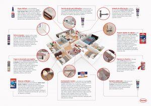 Henkel oferece produtos que ajudam na montagem de móveis