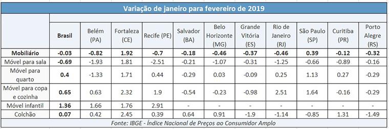 Inflação no varejo de móveis cai em fevereiro, aponta IBGE