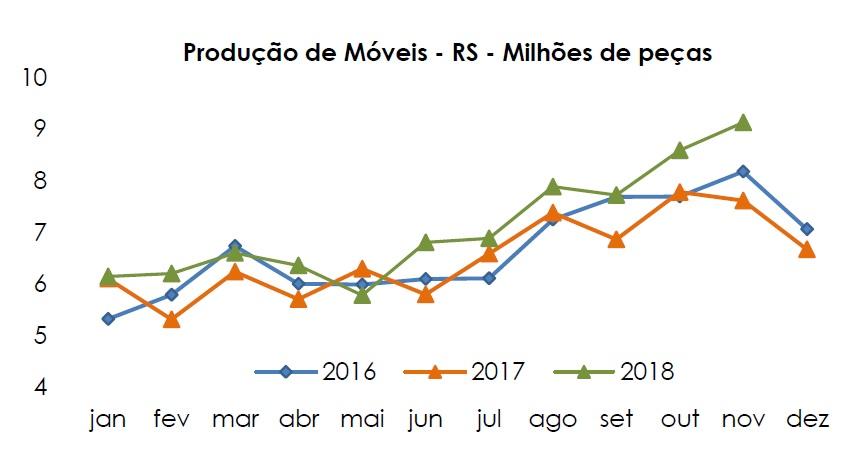Produção de móveis do Rio Grande do Sul cresceu 6,3% em novembro